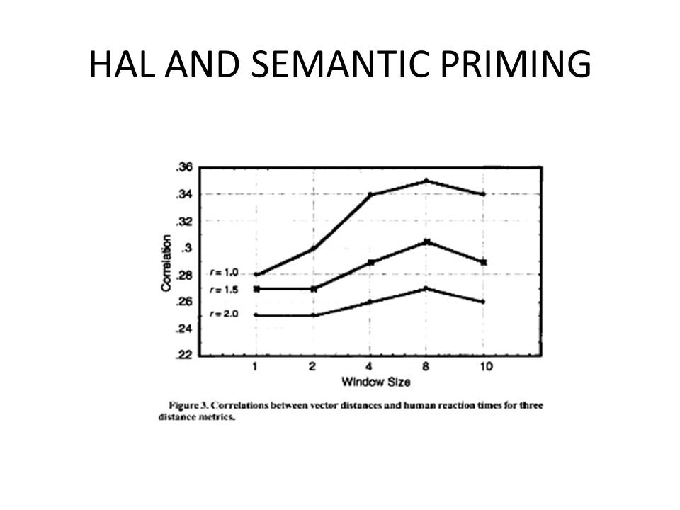 HAL AND SEMANTIC PRIMING