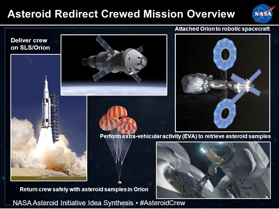 Asteroid Redirect Crewed Mission Overview 2 Deliver crew on SLS/Orion Attached Orion to robotic spacecraft Perform extra-vehicular activity (EVA) to retrieve asteroid samples Return crew safely with asteroid samples in Orion NASA Asteroid Initiative Idea Synthesis #AsteroidCrew