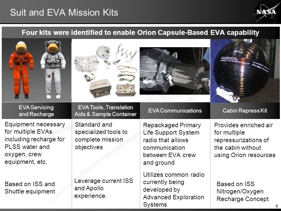 Suit and EVA Mission Kits Four kits were identified to enable Orion Capsule-Based EVA capability EVA Servicing and Recharge EVA Tools, Translation Aids & Sample Container EVA CommunicationsCabin Repress Kit Equipment necessary for multiple EVAs including recharge for PLSS water and oxygen, crew equipment, etc.