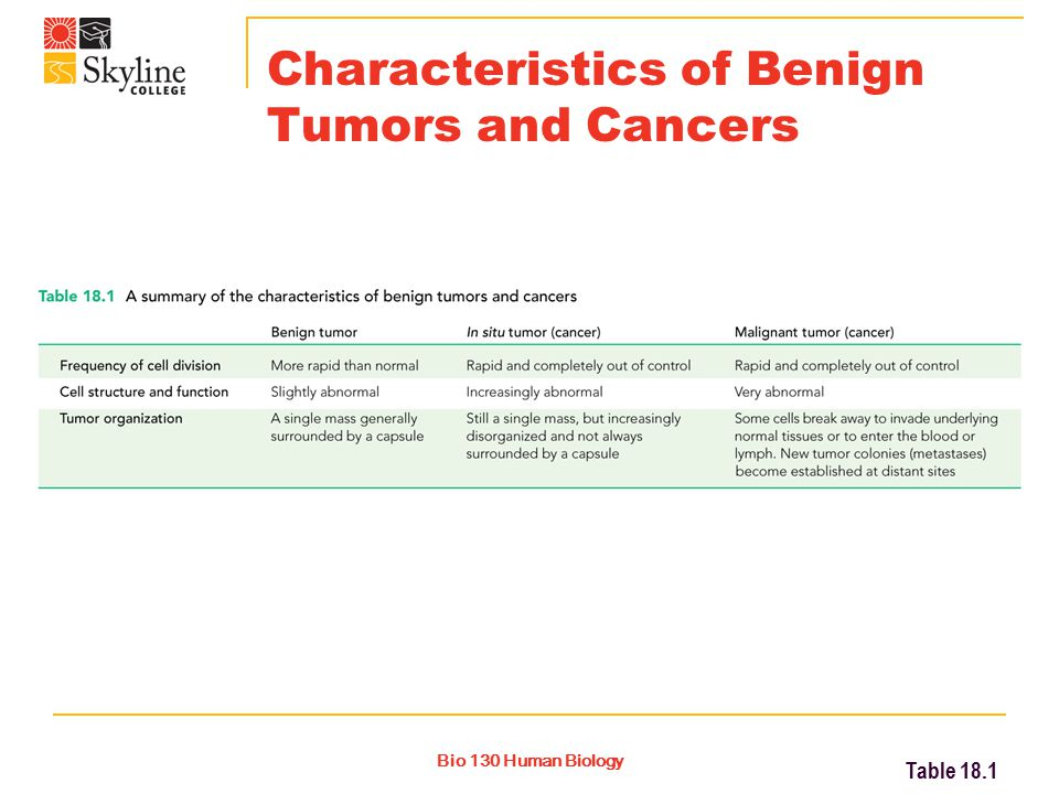 Bio 130 Human Biology Characteristics of Benign Tumors and Cancers Table 18.1