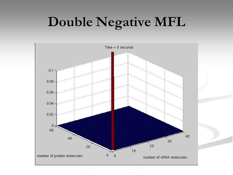 Double Negative MFL