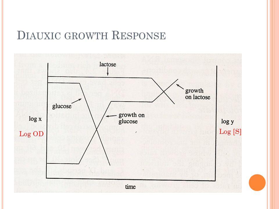 D IAUXIC GROWTH R ESPONSE Log OD Log [S]