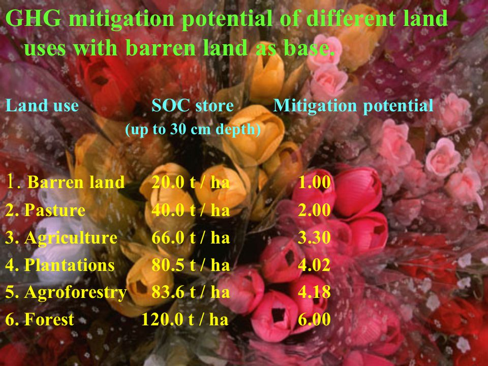 GHG mitigation potential of different land uses with barren land as base.