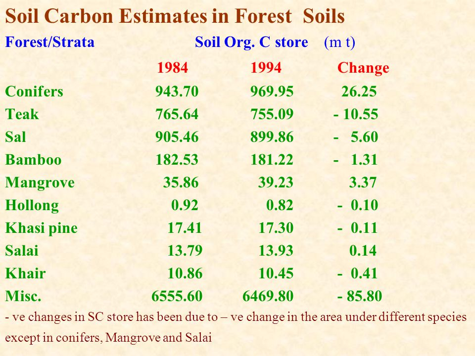 Soil Carbon Estimates in Forest Soils Forest/Strata Soil Org.