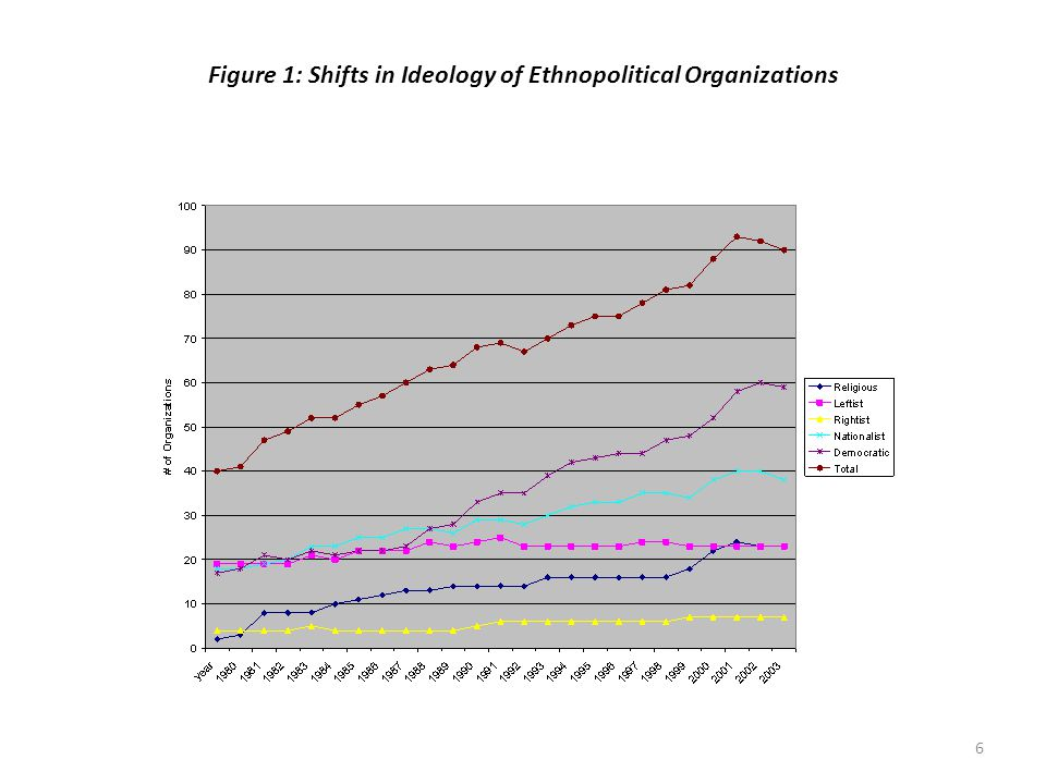 6 Figure 1: Shifts in Ideology of Ethnopolitical Organizations