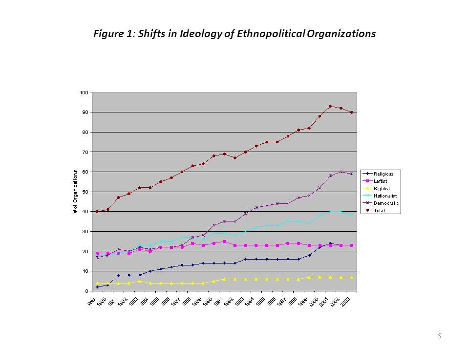 7 Figure 2: Strategies of Ethnopolitical Organizations 1980-2004