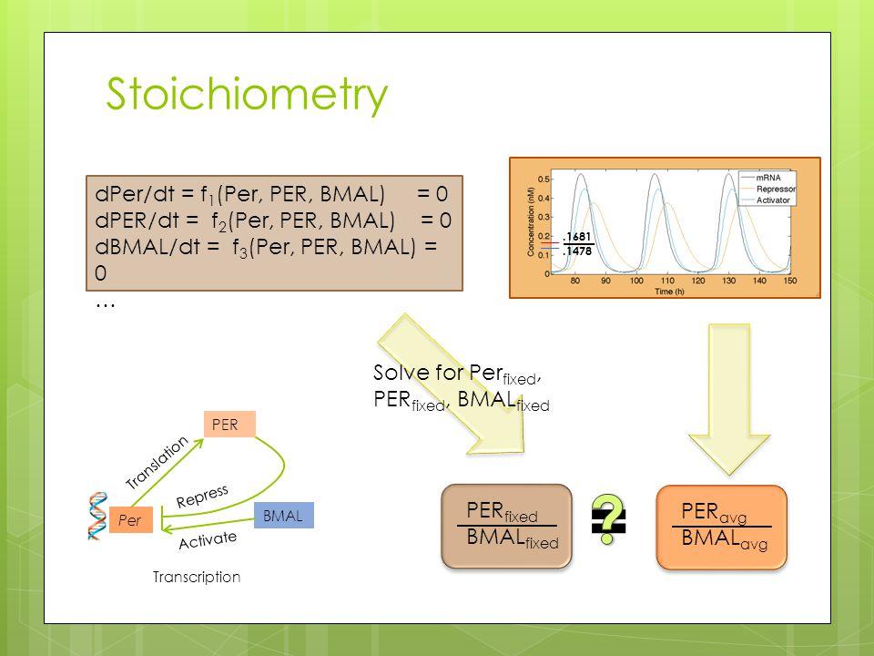Stoichiometry dPer/dt = f 1 (Per, PER, BMAL) = 0 dPER/dt = f 2 (Per, PER, BMAL) = 0 dBMAL/dt = f 3 (Per, PER, BMAL) = 0 … Per PER BMAL Activate Repress Transcription Translation PER fixed BMAL fixed Solve for Per fixed, PER fixed, BMAL fixed PER avg BMAL avg.1681.1478