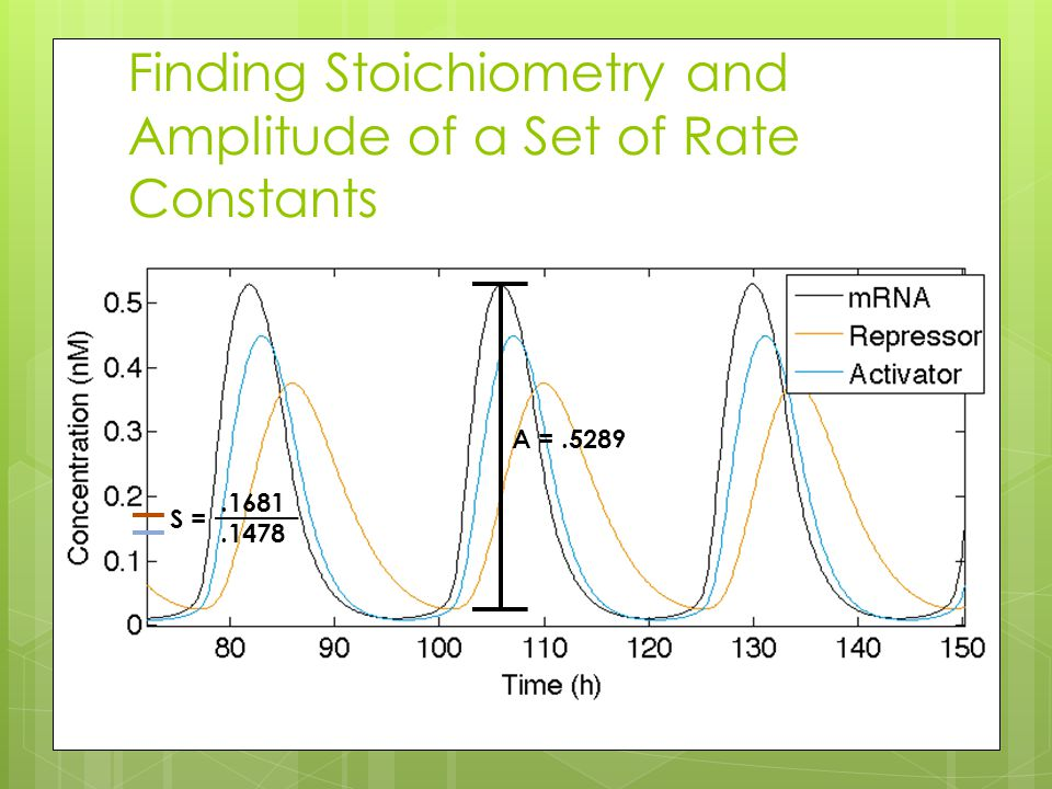 Finding Stoichiometry and Amplitude of a Set of Rate Constants A =.5289 S =.1681.1478