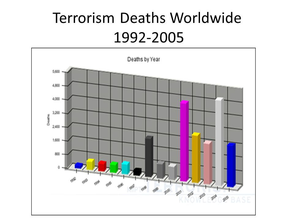 Worldwide deaths from Terrorism in 2013 Since 2005 figs have risen sharply to over 18,000 in 2013 mostly in Iraq and Afghanistan where they shade into guerrilla and civil war Iraq — where 2,492 incidents in 2013 left 6,362 dead.