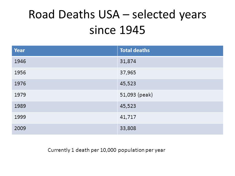 Road deaths UK since 1925 2010 = 1 death per 25,000 of population