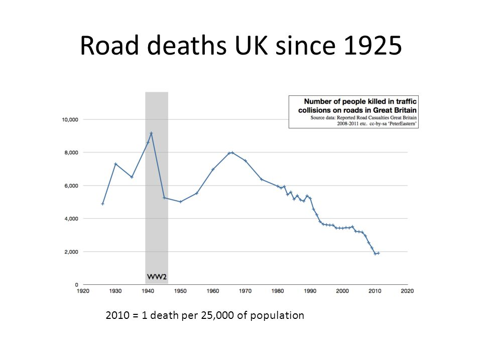 Road deaths UK since 1925 2010 = 1 death per 25,000 of population