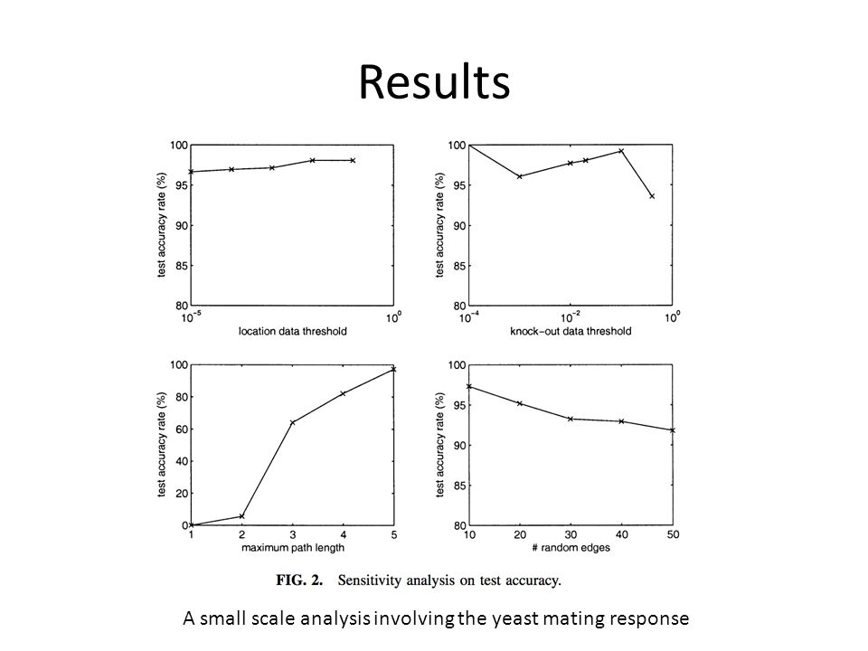 Results A small scale analysis involving the yeast mating response