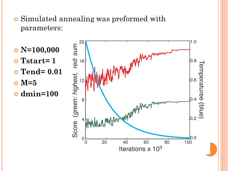 Simulated annealing was preformed with parameters: N=100,000 Tstart= 1 Tend= 0.01 M=5 dmin=100