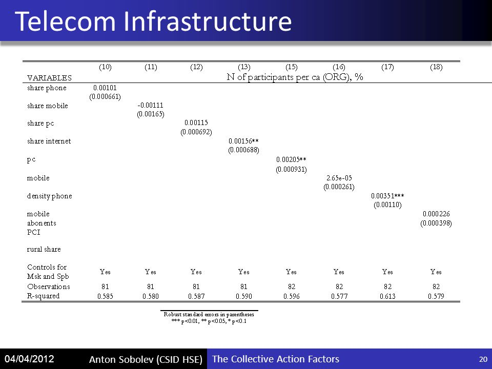 The Collective Action Factors Anton Sobolev (CSID HSE) 04/04/2012 Telecom Infrastructure 20