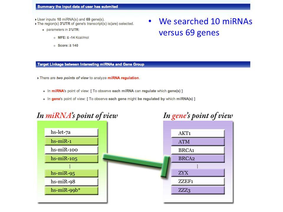 We searched 10 miRNAs versus 69 genes