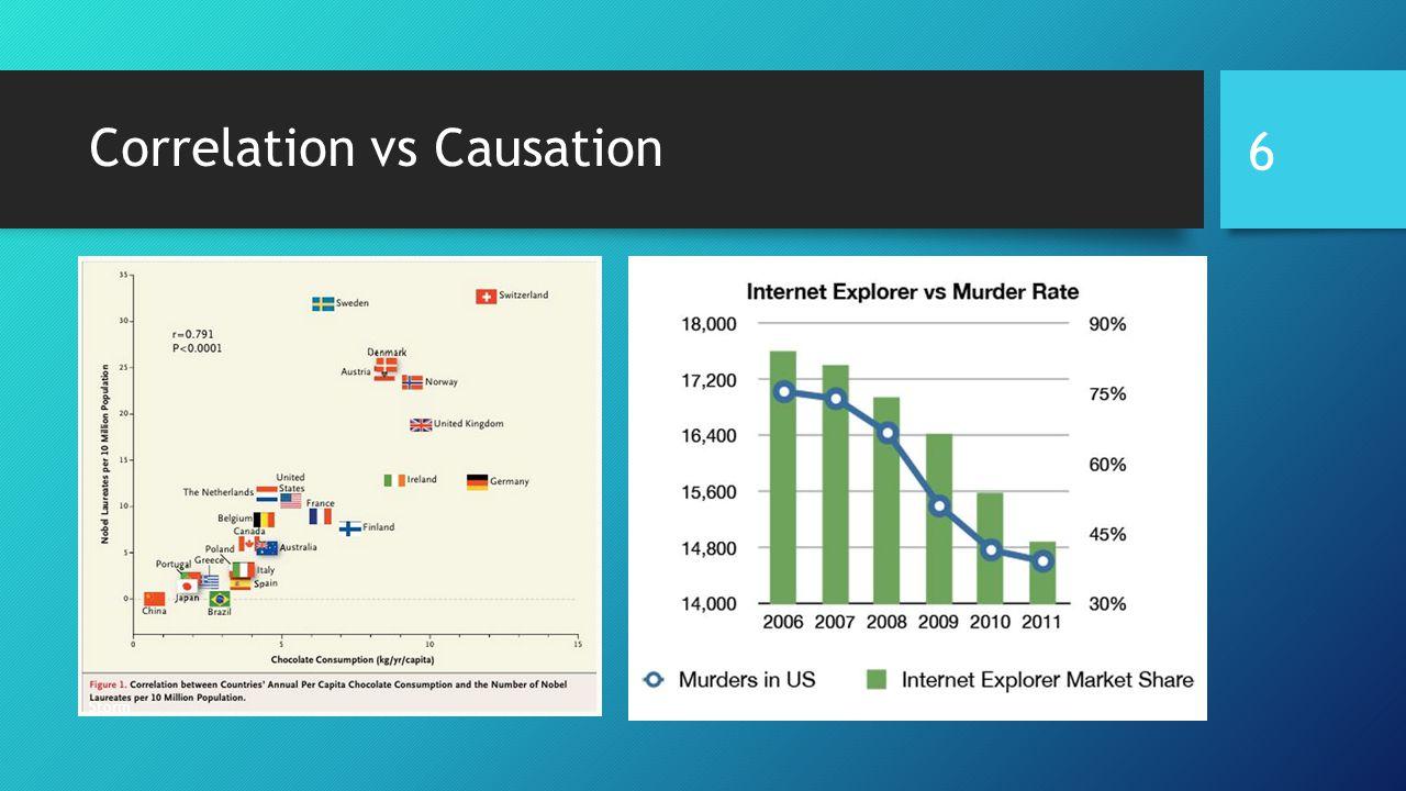 Correlation vs Causation Storm 6