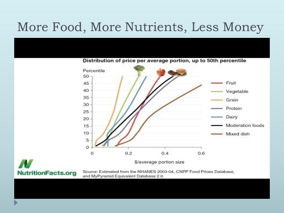More Food, More Nutrients, Less Money