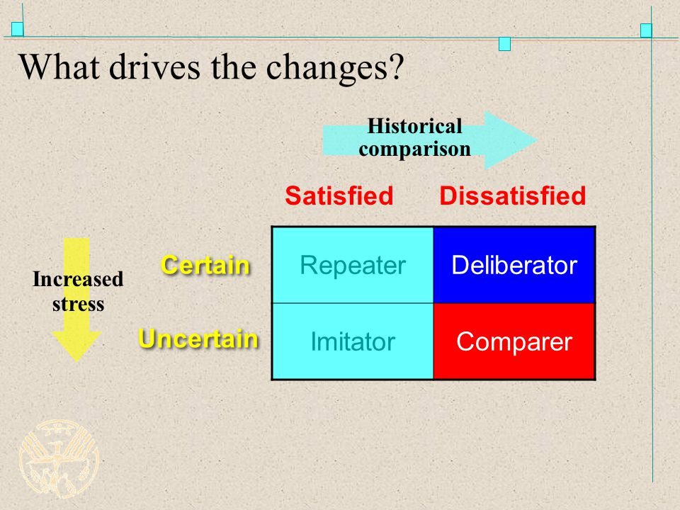 What drives the changes.
