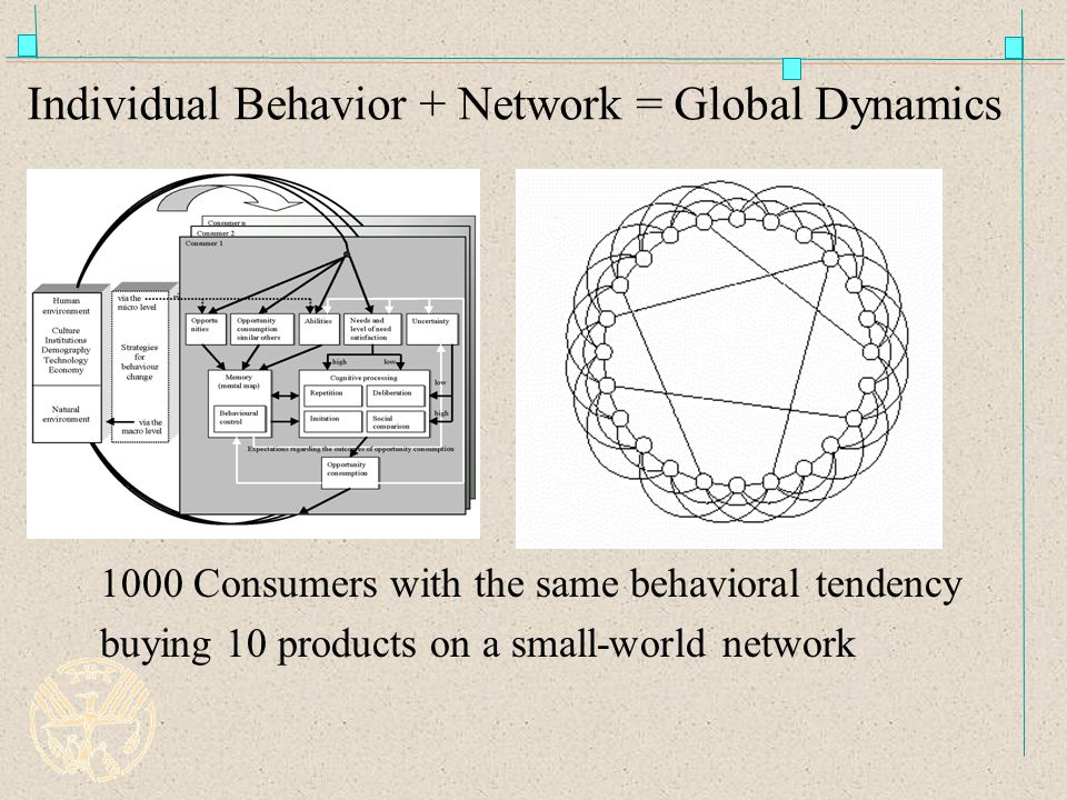 Individual Behavior + Network = Global Dynamics 1000 Consumers with the same behavioral tendency buying 10 products on a small-world network