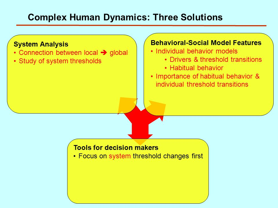 Complex Human Dynamics: Three Solutions System Analysis Connection between local  global Study of system thresholds Behavioral-Social Model Features Individual behavior models Drivers & threshold transitions Habitual behavior Importance of habitual behavior & individual threshold transitions Tools for decision makers Focus on system threshold changes first