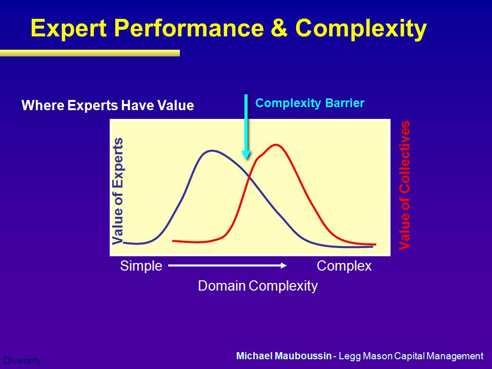 Diversity Expert Performance & Complexity Where Experts Have Value Simple Complex Domain Complexity Value of Experts Michael Mauboussin - Legg Mason Capital Management Value of Collectives Complexity Barrier