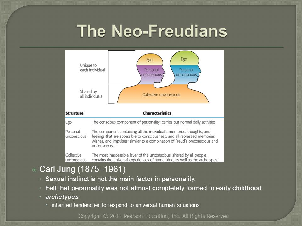  Carl Jung (1875–1961)  Sexual instinct is not the main factor in personality.