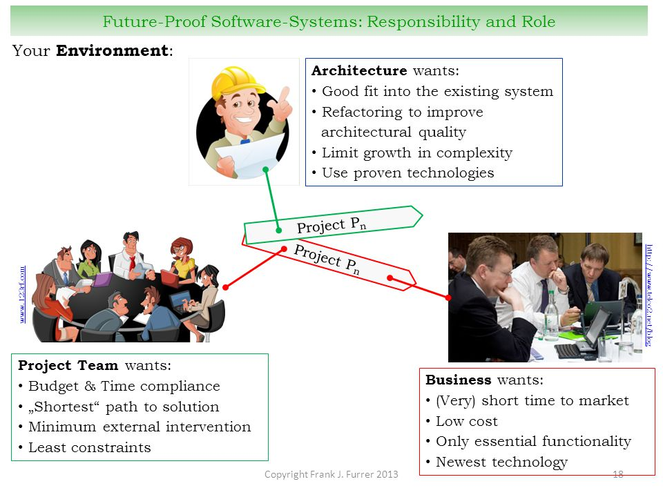 Copyright Frank J. Furrer 201318 Future-Proof Software-Systems: Responsibility and Role Your Environment : Project P n http://www.telco2.net/blog Busi