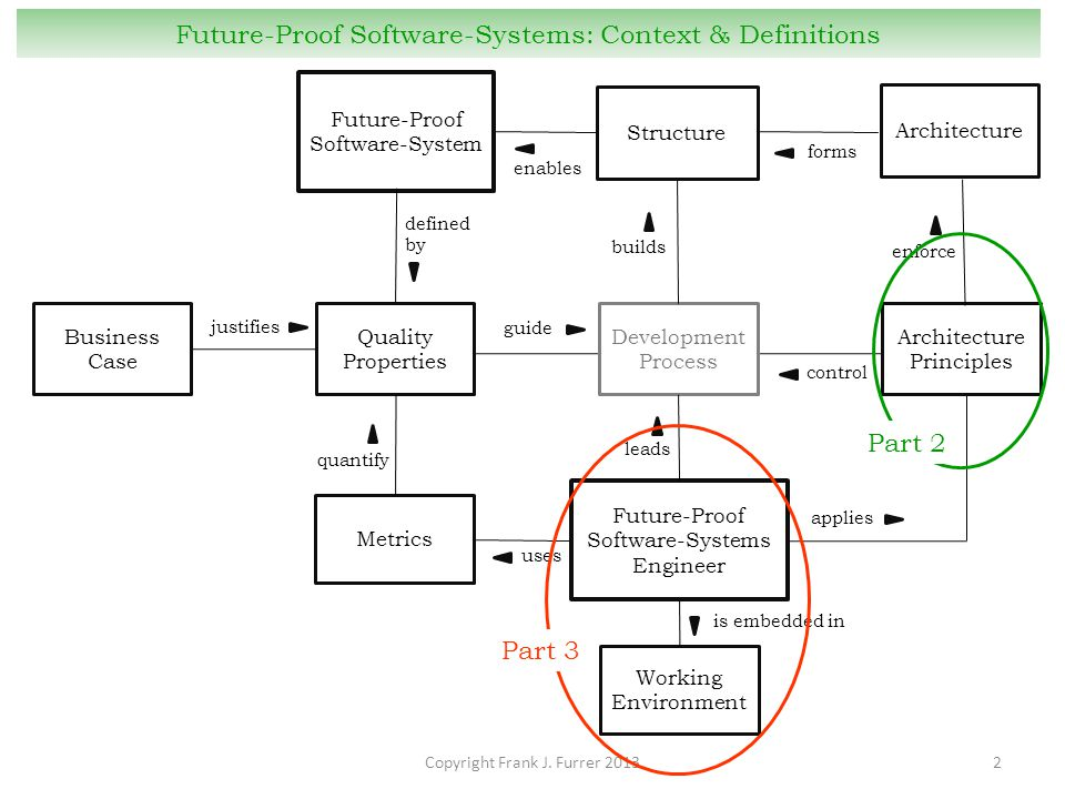 Copyright Frank J. Furrer 20132 Future-Proof Software-Systems: Context & Definitions Business Case justifies Future-Proof Software-System Quality Prop