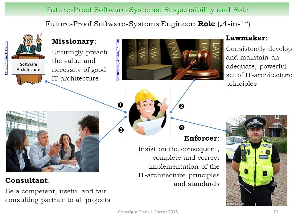 "Copyright Frank J. Furrer 201322 Future-Proof Software-Systems: Responsibility and Role Future-Proof Software-Systems Engineer: Role (""4-in-1"") Missio"
