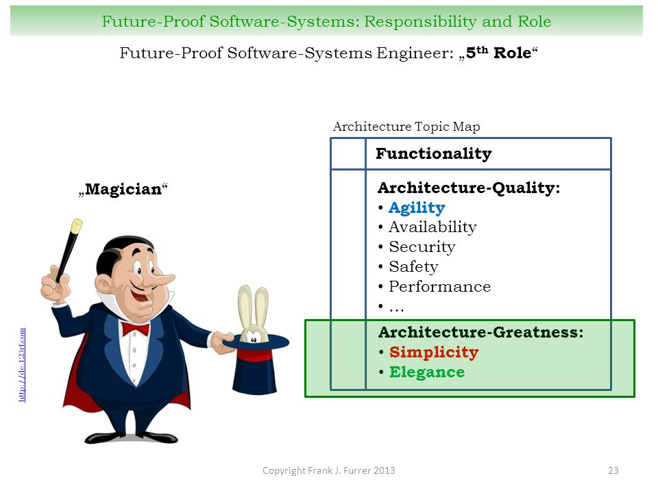 Architecture Topic Map Copyright Frank J. Furrer 201323 Future-Proof Software-Systems: Responsibility and Role Architecture-Greatness: Simplicity Eleg