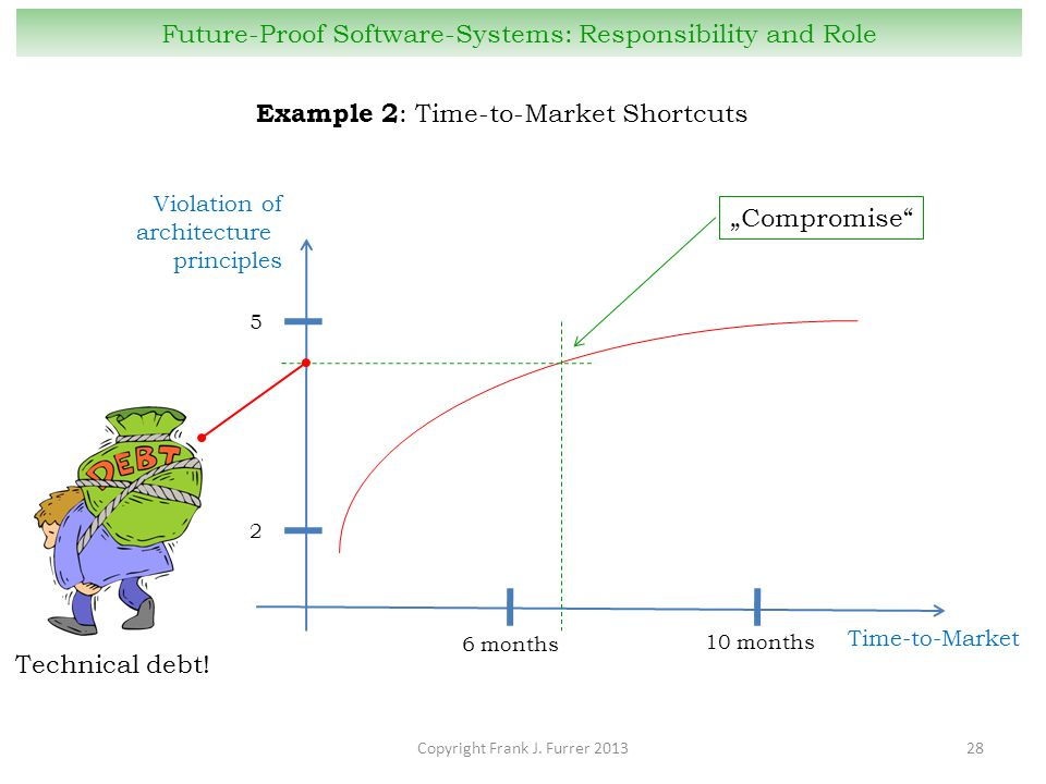 Copyright Frank J. Furrer 201328 Future-Proof Software-Systems: Responsibility and Role Example 2 : Time-to-Market Shortcuts Violation of architecture