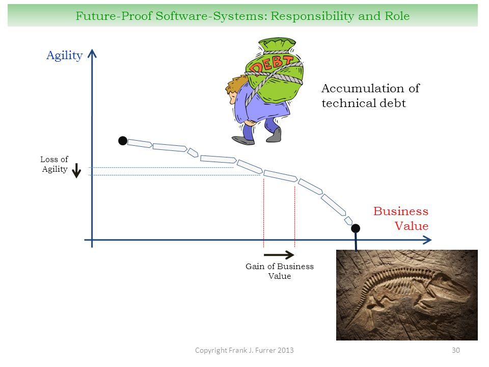 Copyright Frank J. Furrer 201330 Future-Proof Software-Systems: Responsibility and Role Business Value Agility Loss of Agility Gain of Business Value