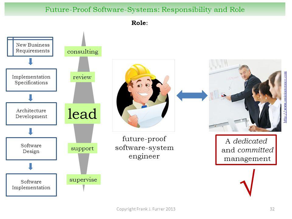 future-proof software-system engineer Copyright Frank J. Furrer 201332 Future-Proof Software-Systems: Responsibility and Role Role : New Business Requ