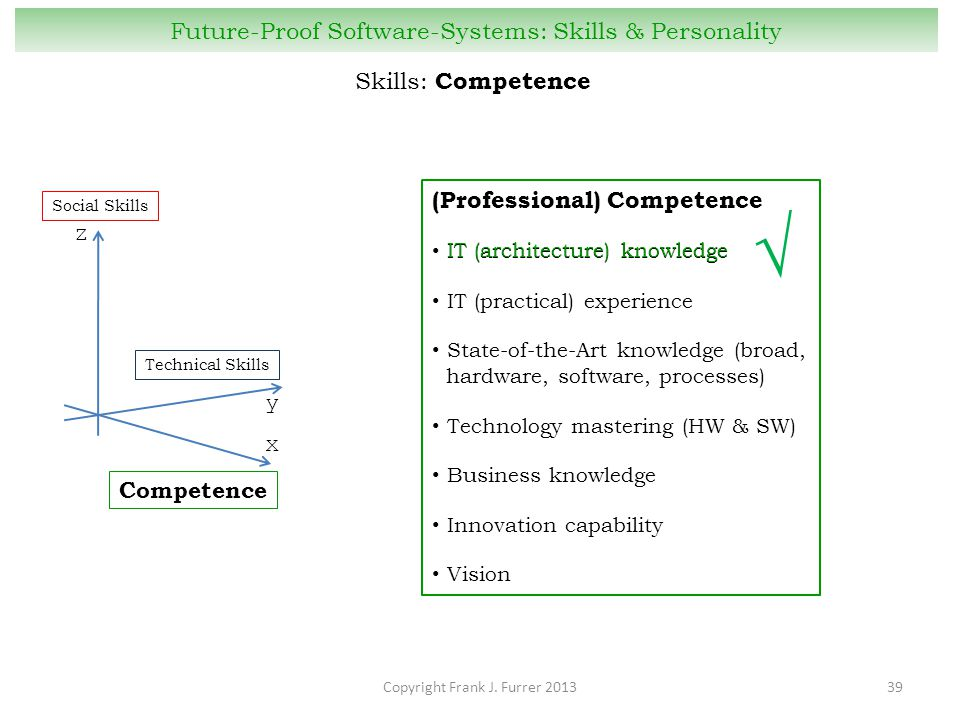 Copyright Frank J. Furrer 201339 Future-Proof Software-Systems: Skills & Personality z Social Skills y Technical Skills x Competence (Professional) Co