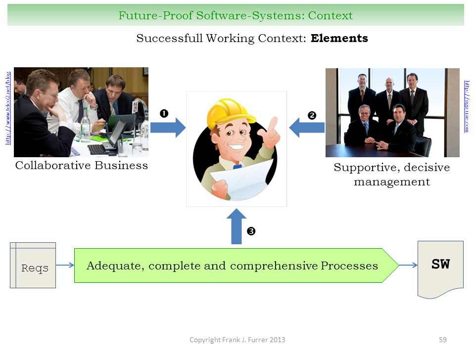 Copyright Frank J. Furrer 201359 Future-Proof Software-Systems: Context Successfull Working Context: Elements http://www.telco2.net/blog Collaborative