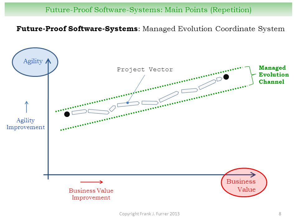 Copyright Frank J. Furrer 20138 Future-Proof Software-Systems: Main Points (Repetition) Future-Proof Software-Systems : Managed Evolution Coordinate S