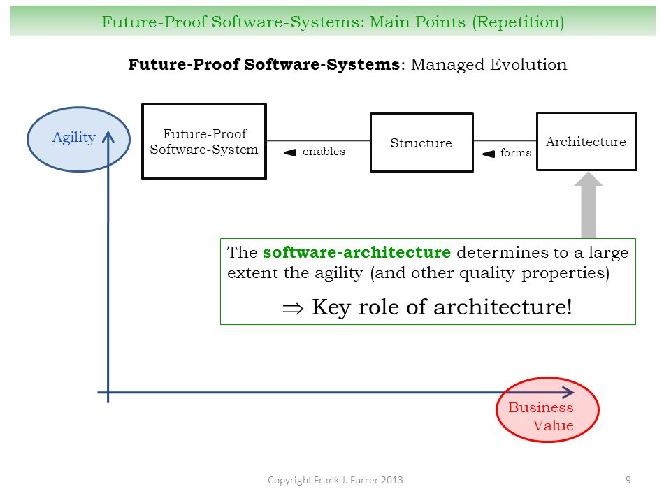 Copyright Frank J. Furrer 20139 Future-Proof Software-Systems: Main Points (Repetition) Future-Proof Software-Systems : Managed Evolution Business Val