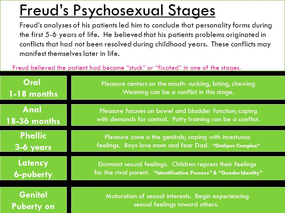Freud's Psychosexual Stages Freud's analyses of his patients led him to conclude that personality forms during the first 5-6 years of life.