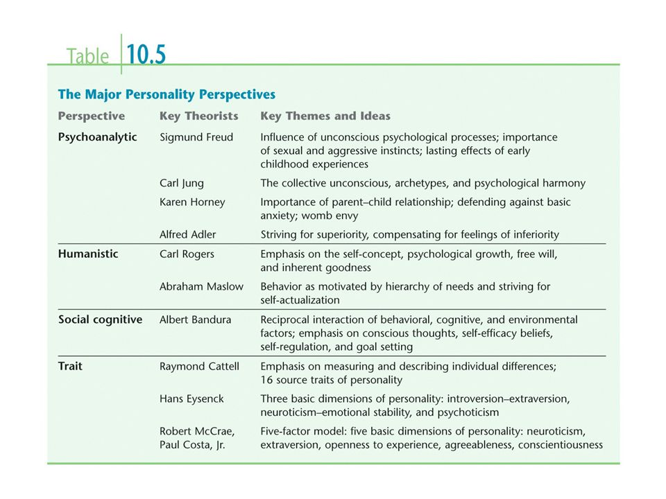 Personality Dimensions extraversion-introversionemotional stability- instability Hans and Sybil Eysenck suggested that personality could be reduced down to two polar dimensions, extraversion-introversion and emotional stability- instability.