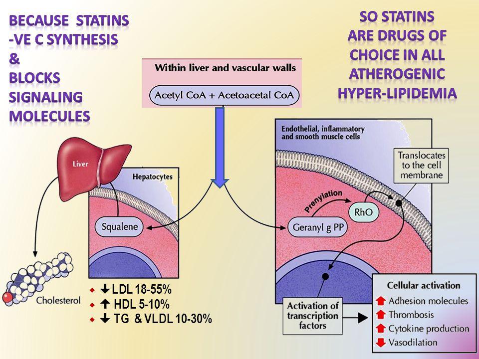   LDL 18-55%   HDL 5-10%   TG & VLDL 10-30%