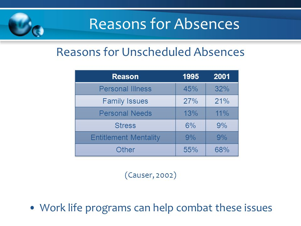 Reasons for Absences Reasons for Unscheduled Absences (Causer, 2002) Work life programs can help combat these issues