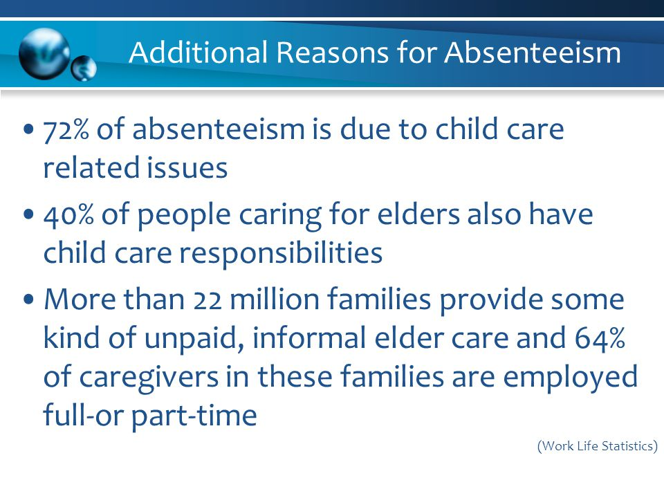 Additional Reasons for Absenteeism 72% of absenteeism is due to child care related issues 40% of people caring for elders also have child care responsibilities More than 22 million families provide some kind of unpaid, informal elder care and 64% of caregivers in these families are employed full-or part-time (Work Life Statistics)