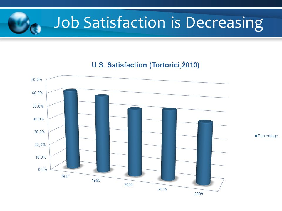 Job Satisfaction is Decreasing