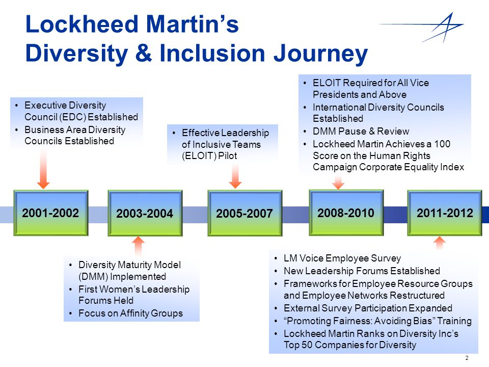 2 2008-2010 2005-2007 2001-2002 2003-2004 Executive Diversity Council (EDC) Established Business Area Diversity Councils Established 2011-2012 Diversity Maturity Model (DMM) Implemented First Women's Leadership Forums Held Focus on Affinity Groups Lockheed Martin's Diversity & Inclusion Journey LM Voice Employee Survey New Leadership Forums Established Frameworks for Employee Resource Groups and Employee Networks Restructured External Survey Participation Expanded Promoting Fairness: Avoiding Bias Training Lockheed Martin Ranks on Diversity Inc's Top 50 Companies for Diversity ELOIT Required for All Vice Presidents and Above International Diversity Councils Established DMM Pause & Review Lockheed Martin Achieves a 100 Score on the Human Rights Campaign Corporate Equality Index Effective Leadership of Inclusive Teams (ELOIT) Pilot