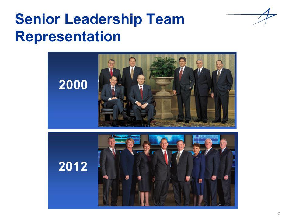 8 Senior Leadership Team Representation 2012 2000