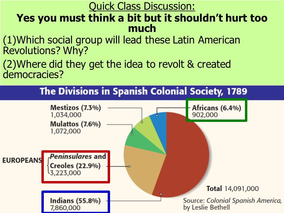 Quick Class Discussion: Yes you must think a bit but it shouldn't hurt too much (1)Which social group will lead these Latin American Revolutions? Why?