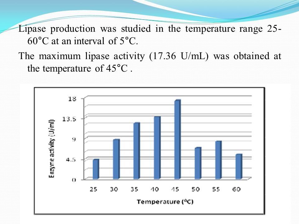 Lipase production was studied in the temperature range 25- 60°C at an interval of 5°C.