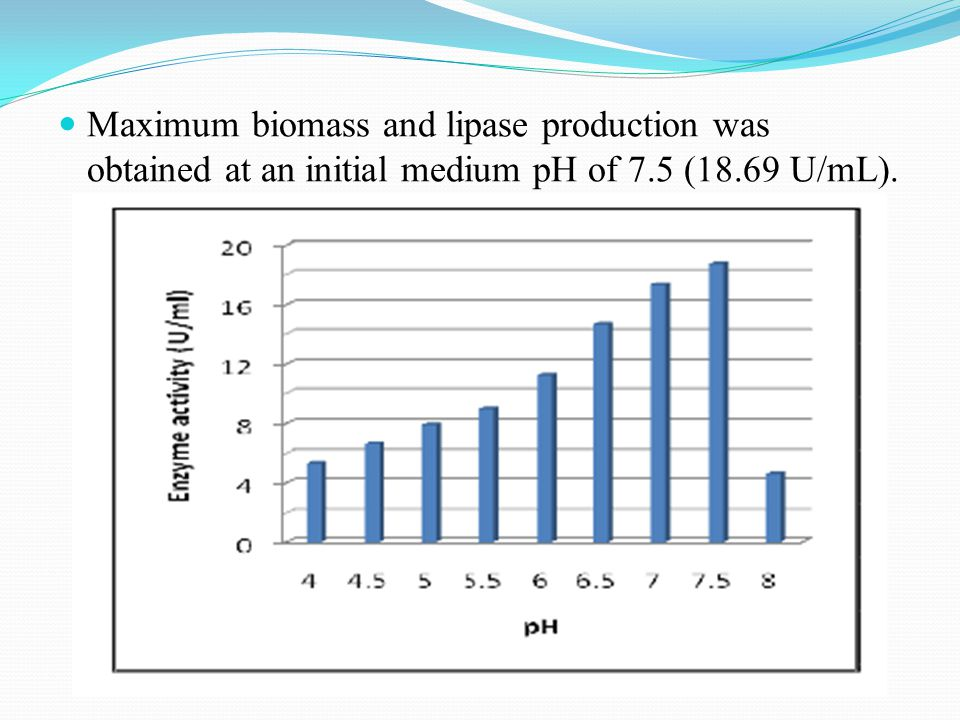 Maximum biomass and lipase production was obtained at an initial medium pH of 7.5 (18.69 U/mL).