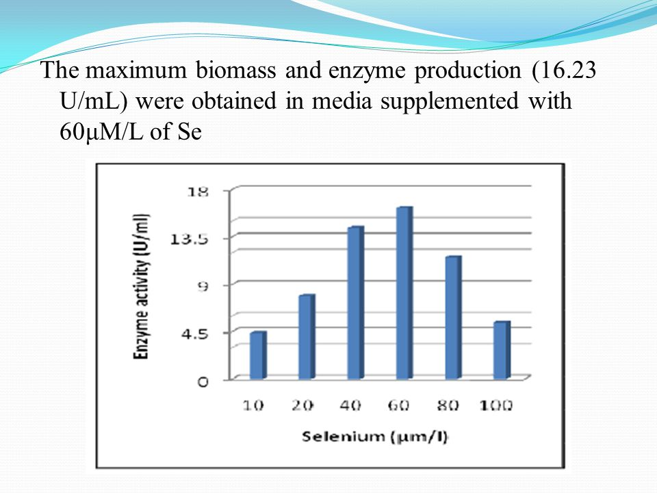The maximum biomass and enzyme production (16.23 U/mL) were obtained in media supplemented with 60μM/L of Se