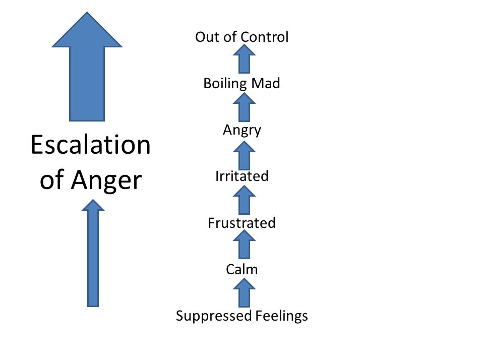 Escalation of Anger Out of Control Boiling Mad Angry Irritated Frustrated Calm Suppressed Feelings